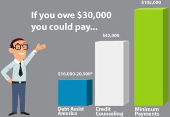 credit card debt in america essay